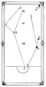 Billiard Table Diagram